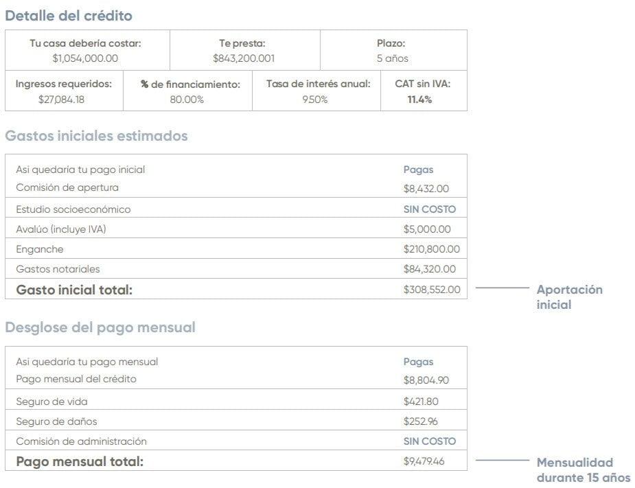 simulación crédito hipotecario